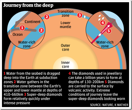 A Vast Ocean Lies Deep within Your  Dense Earth 3