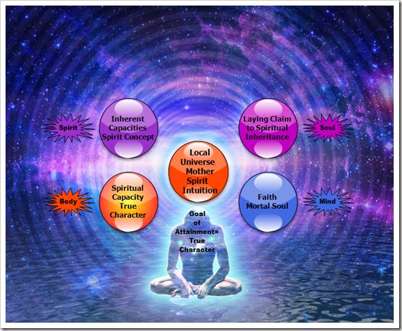The Seven Adjutant Mind Spirits - Intuition 3