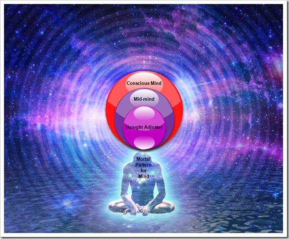 The Seven Adjutant Mind Spirits - Intuition 5